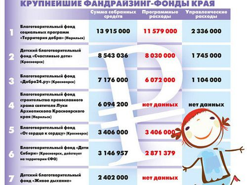 """В лидерах - норильская """"Территория добра"""". В Красноярском крае составили рейтинг благотворительных фондов."""